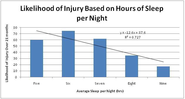 sports injuries sleep